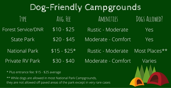 Types of dog/friendly campgrounds
